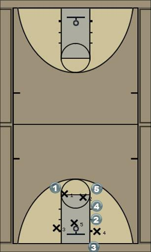 Basketball Play LineRevised Zone Baseline Out of Bounds