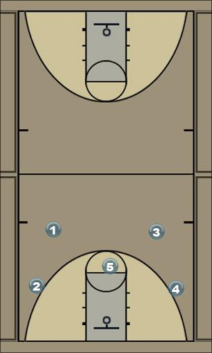 Basketball Play TSDLine Zone Baseline Out of Bounds