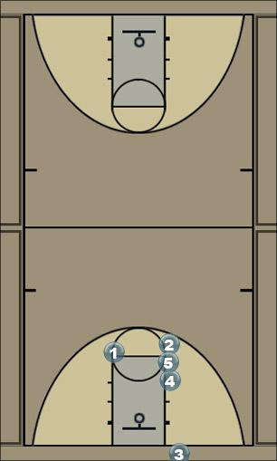 Basketball Play TSDMiddle Zone Baseline Out of Bounds