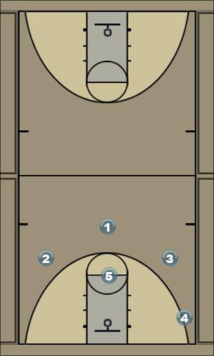 Basketball Play TSDPR Man to Man Offense
