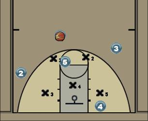 Basketball Play 3 Out 2 In Zone Play offense