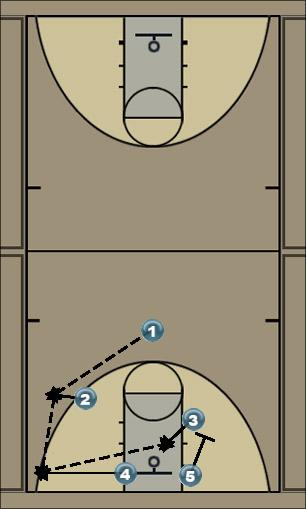 Basketball Play Play 1 Man to Man Offense offensive penetration