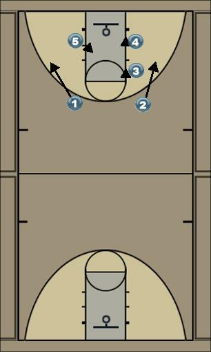 Basketball Play RP Quick Hitter offense