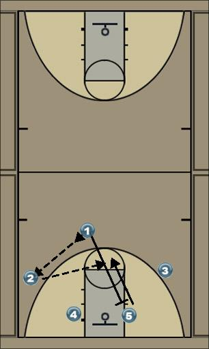 Basketball Play 1-1 Man to Man Set
