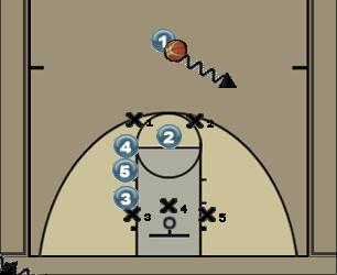 Basketball Play 3 On a Side Uncategorized Plays against 2-3 zone
