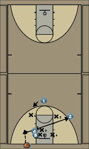 Basketball Play Zone 1 Zone Baseline Out of Bounds