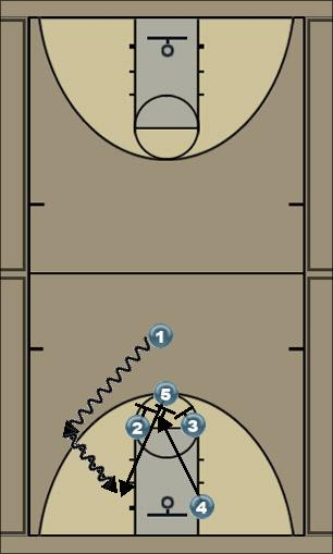 Basketball Play Zipper Man to Man Offense
