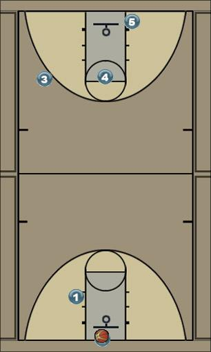 Basketball Play Get Play #1 Started Man to Man Offense