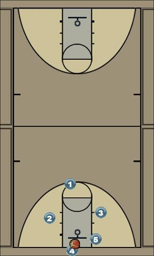 Basketball Play Transition Uncategorized Plays secondary