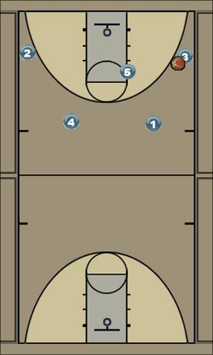 Basketball Play Shuffle Man to Man Offense