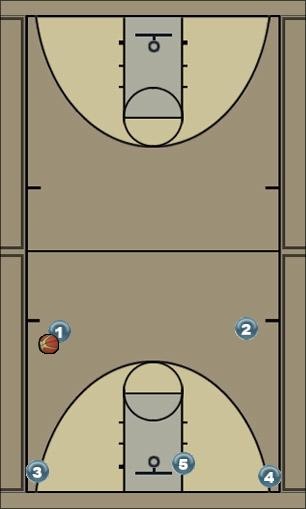 Basketball Play Tennessee Man to Man Set