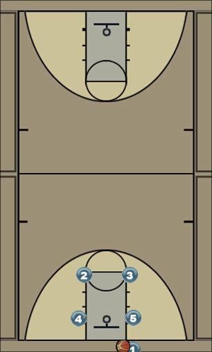 Basketball Play Triangle Man Baseline Out of Bounds Play