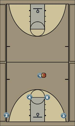 Basketball Play Loh Play Uncategorized Plays simply offense