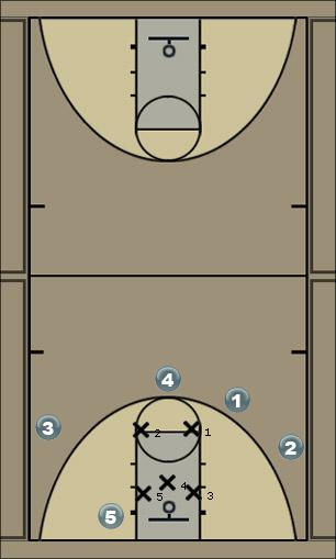 Basketball Play zone13 Zone Play