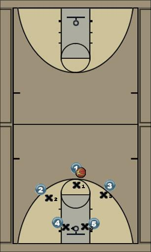Basketball Play Play One Zone Play offense