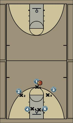 Basketball Play Play 2 Man to Man Offense offense