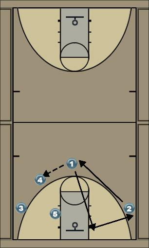 Basketball Play triangle Uncategorized Plays offense