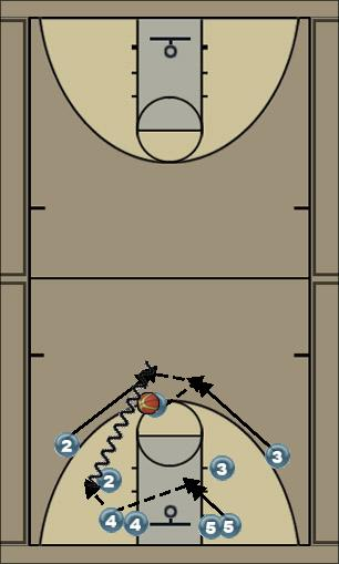 Basketball Play play2 Man to Man Set offensive motion