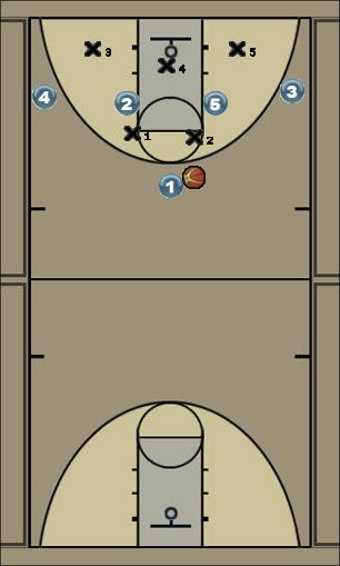 Basketball Play Ataque Zona Zone Play