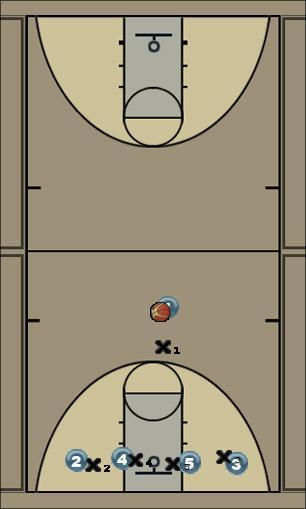 Basketball Play Eagle Man to Man Set