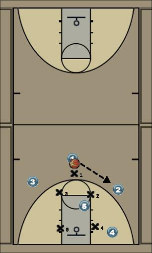 Basketball Play Spin High Uncategorized Plays offense