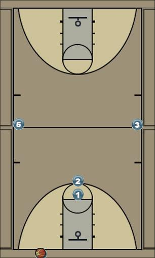 Basketball Play PRESS BREAK Zone Press Break offense