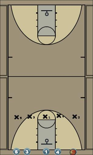 Basketball Play SHELL DRILL Uncategorized Plays defense