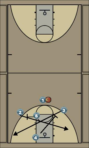 Basketball Play Cross