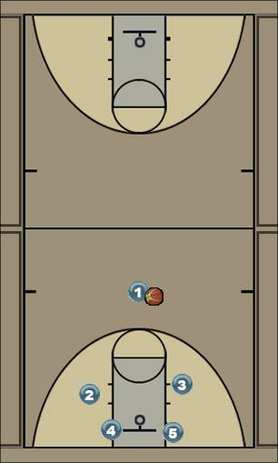 Basketball Play Reverse Uncategorized Plays offense