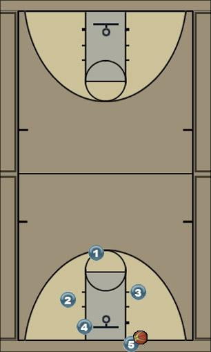 Basketball Play Square Uncategorized Plays out of bounds