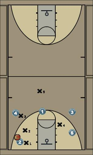 Basketball Play Zone Defense Trap Sideline Defense