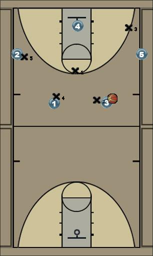 Basketball Play Basic Offense Man to Man Set