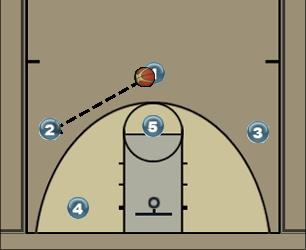 Basketball Play 13-Cutter Zone Play