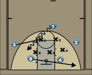 Basketball Play A Crash Uncategorized Plays offense against the zone