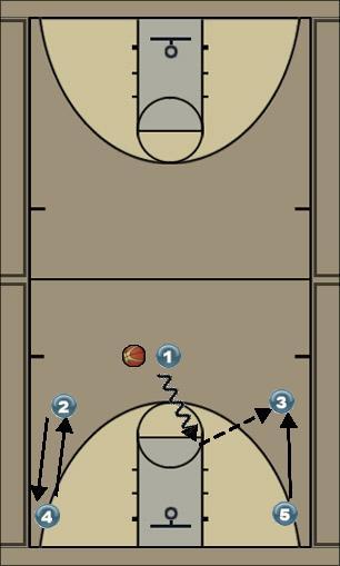 Basketball Play marc estrella Uncategorized Plays penetrar y doblar