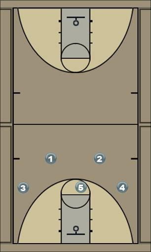 Basketball Play Offense 1 Man to Man Offense