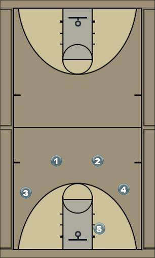 Basketball Play Offense 4 Man to Man Offense