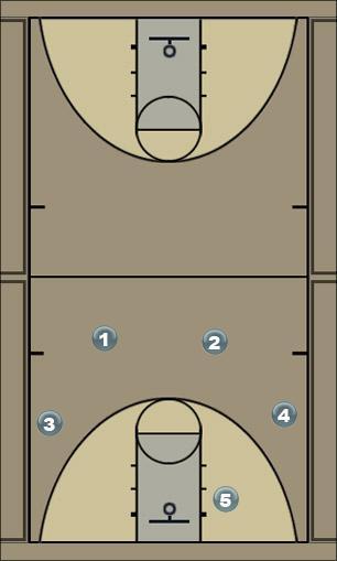 Basketball Play Offense A Man to Man Offense