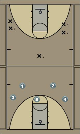 Basketball Play offense c Man to Man Offense