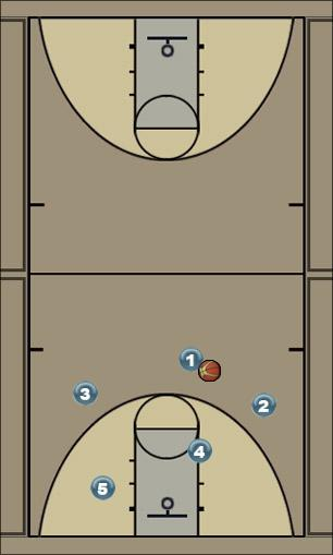 Basketball Play Yellow Flow Man to Man Offense offense, european, pick and roll, flow