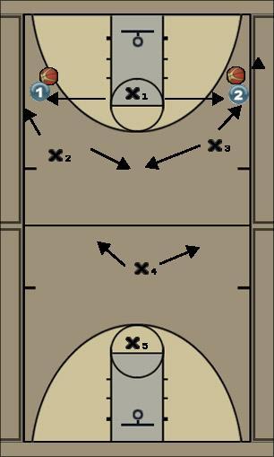Basketball Play CAJA-1 CON TRAMPA CANCHA COMPLETA Uncategorized Plays defensa
