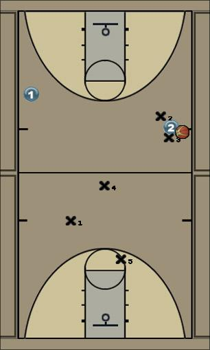 Basketball Play CAJA-1 TRAMPA FASE 3 Uncategorized Plays defensa