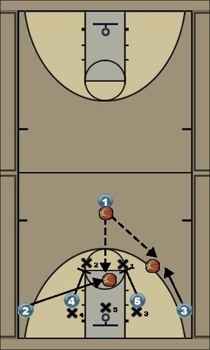 Basketball Play 2-3 breaker Uncategorized Plays offense options against 2-3