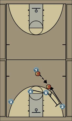 Basketball Play trey ball Uncategorized Plays offense against man