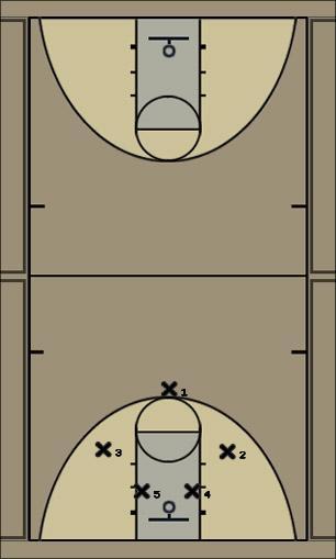 Basketball Play 1-2-2 Uncategorized Plays deffense