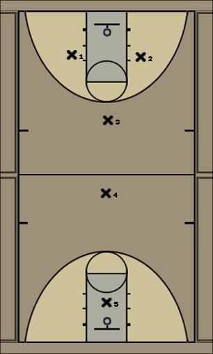 Basketball Play flame press Uncategorized Plays defense press