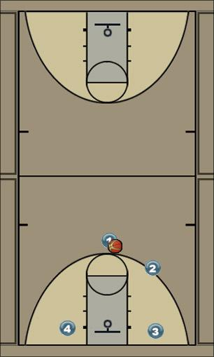Basketball Play Charge Uncategorized Plays offense