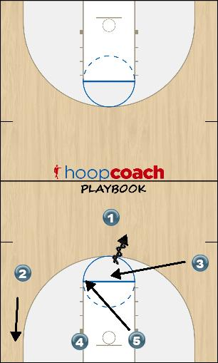 Basketball Play T-Low Initial Man to Man Offense offense
