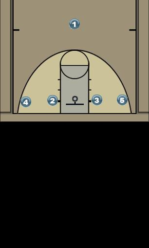 Basketball Play 1-4 Inversion Uncategorized Plays offense