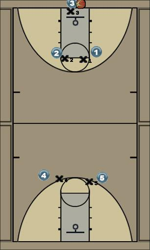 Basketball Play 1-2-2 Full Zone Press (Hard) Zone Play defense